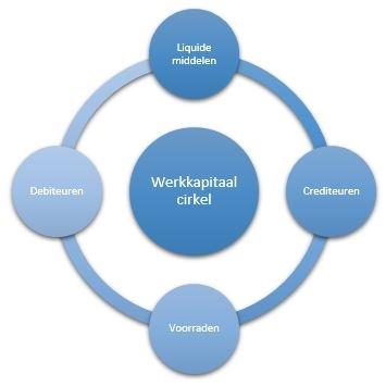 werkkapitaal cirkel